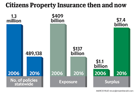 citizens exposure has dropped to less than 500 000 policies down from a high of 1 5 million in 2016 because many but not all of the small florida based
