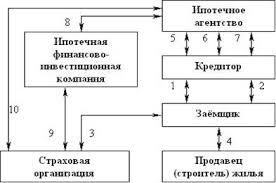 Дипломная работа Ипотечное кредитование  Договорные отношения при двухуровневой схеме ипотечного кредитования 25 c 13