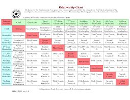75 Skillful Cousins Chart