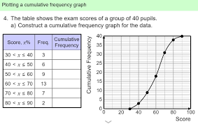 Cumulative Frequency Table And Graph Writings And Essays