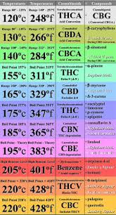 Terpene Temperature Chart Cannabinoid Boiling Points Cbdlifeuk