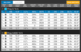Ping G400 Driver Adjustment Chart 33 Logical Driver Fitting Chart