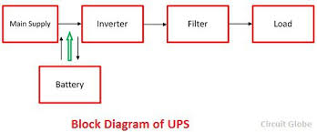 Difference Between Ups Inverter With Comparison Chart