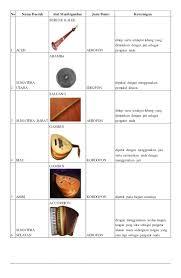Alat musik kordofon ini sangatlah banyak jenisnya, misalnya saja seperti kecapi, rebab, siter dan masih banyak lagi. Alat Musik Tradisional Dan Daerah Asalnya
