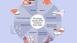 Consumer Price Index Cpi Definition