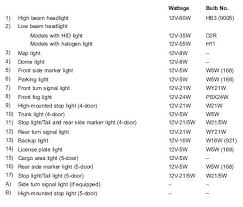 Bulb Chart Bulb Chart Specifications Subaru Xv Crosstrek 2011