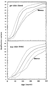 Bone Age Chart Causes And Mechanisms Of Linear Growth Retardation