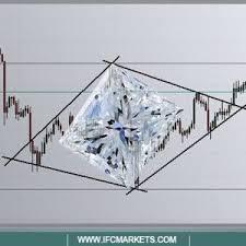 Xau Xag Chart Recently Diamond Shaped Pattern Has Appeared On The Xau