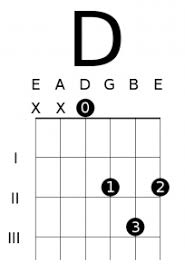 D Major Guitar Chord Chart 8 Essential Open Chords And How To Use Them Deft Digits