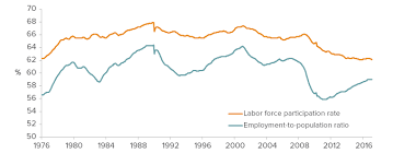 The California Economy Unemployment Update Public Policy