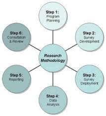 research methodology outline for research paper projects what is research methodology