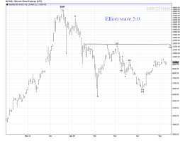Bitcoin Futures Daily Chart Bear Market Review Elliott