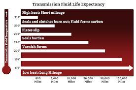 Transmission Fluid Life Expectancy 800 797 4550