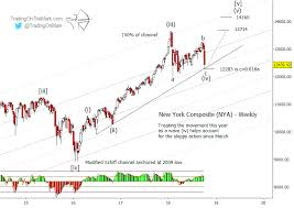 Nyse Charts Free A Dangerous Place For Equity Bears Part I Nyse Composite