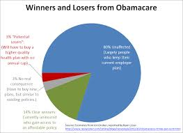 Heres Whats Wrong With This Obamacare Winners And Losers