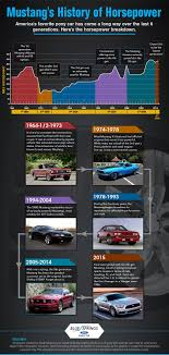 This Infographic Tells The Story Of Ford Mustangs