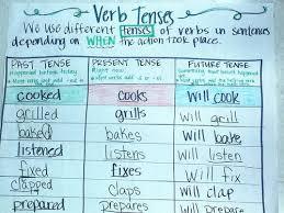 Verb Tense Anchor Chart Past Present Future Verb Anchor Chart Bedowntowndaytona Com