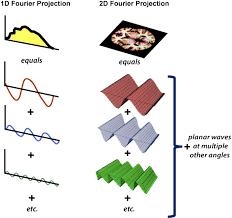 2d fourier transform planar wave summation