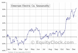 Emerson Electric Co Nyse Emr Seasonal Chart Equity Clock