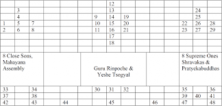 Buddhist Lineage Chart Nyingma Lineage Tree Thangka With Explanation Chart