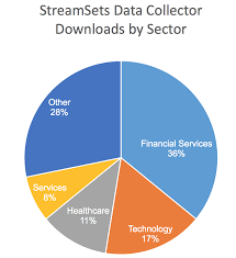 One Third Of A Pie Chart More Than One Third Of The Fortune 100 Have Downloaded