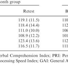 Gai Score Chart Confidence Intervals For Wechsler Adult Intelligence Scale