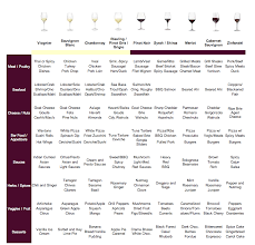 Pin By Kirsten Paulson On Wine Pairing Fruits And Veggies In