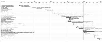 A Gantt Chart Representing A Three Year Quality Development