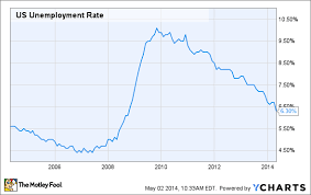 Unemployment Rate Drops To Lowest Level Since 2008 The