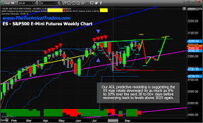 Chart Rotation Predictive Modeling Suggests Broad Market Rotation In The Nq