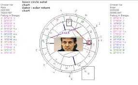 Nancy Reagan Astrology Chart Astropost Astrology Chart Christian Klar With Mars 112 5 Uranus