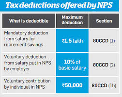 Nps Tax Benefit Experts Differ On How To Claim Additional