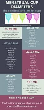 Menstrual Cup Diameter Comparison Chart Menstrual Cup