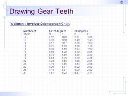 Drawing Gear Teeth Spur Gears Ppt Video Online Download