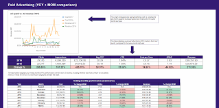 How To Create A Ppc Analytics Dashboard In Google Sheets