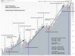 dow 30 chart dow at 260 000 by 2032 s o l a r c y c l e s