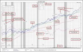 50 Year Historical Stock Charts With Stock Fundamentals Src