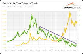 Debt Cycles And Gold Seeking Alpha