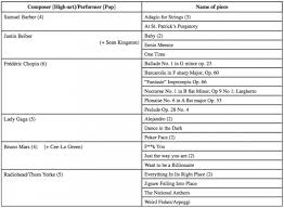 Emotion In Popular Music A Psychological Perspective