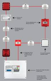 profyre 2 wire addressable fire detection and alarm systems wiring as loop
