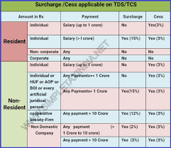 Tcs Rate Chart For Fy 2018 19 Tds Rates Chart Fy 2016 17 Ay 17 18 Tds Deposit Due Dates