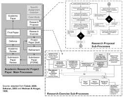 Flow Chart Of Research Design The Research Process A Flow Chart Nic Spaull