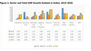 Dubai Economic Growth Chart Dubai Forecasts 2 1 Real Growth In 2019 3 8 In 2020 And