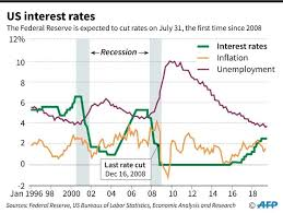 Us Federal Interest Rate Chart Political Pressure Complicates Feds Expected Rate Cut