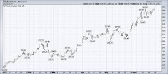 Bar Chart Basics For Traders Dummies