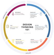Design Thinking Process Irving Rivera On Design Thinking Process What Is Design