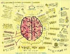 "logical mind map brain essay "" brain"""