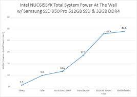 Intel Cpu Temperature Chart Intel Nuc Nuc6i5syk Skylake Mini Pc Review Page 4 Of 5