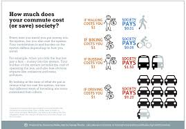 Travel Cost Calculator Infographic Calculate The Full Cost Of Your Commute To