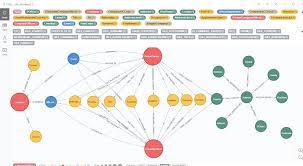 Graph Databases Expanding Adoption For Graph Databases Insidebigdata